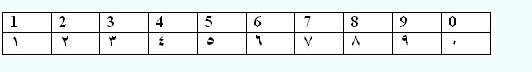 sudanese arabic numbers
